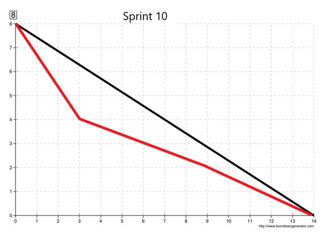 Sprint1