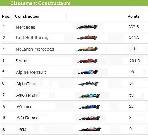 F1 GP d'Italie 2021 : vainqueur Daniel Ricciardo (McLaren) 2021-GP-d-Italie-Classement-constructeur