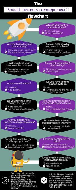 "The ""Should I Become an Entrepreneur"" Flowchart"