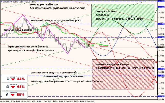 Аналитика от ForexChief - Страница 17 25-05-20-GBPUSD