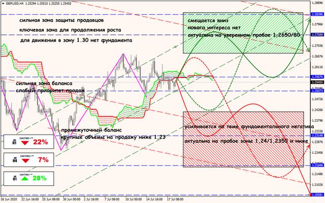 Аналитика от ForexChief - Страница 17 20-07-20-GBPUSD