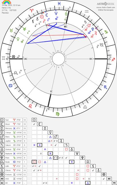 horoscope-chart8-700-radix-astroseek-24-3-2020-10-10