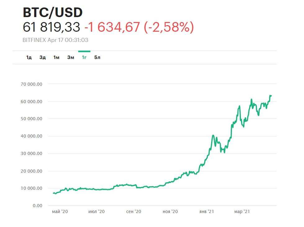 Курс биткоина за 2021 год