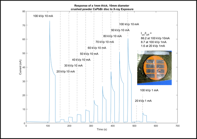 Figure 1: Response of a Crushed Powder sample of CsPbBr_3 to a Tungsten target X-ray source at high and low exposure rates