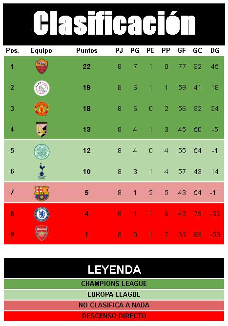 [AICv21] Resumen Final de Ligas (1D & 2D) - Semis de Copa Tabla-1D