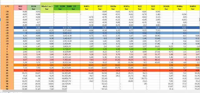 Tabelle-Vergleich
