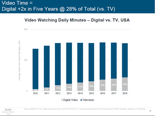 data from 2019 internet trends report displaying video watching daily minutes on digital vs TV