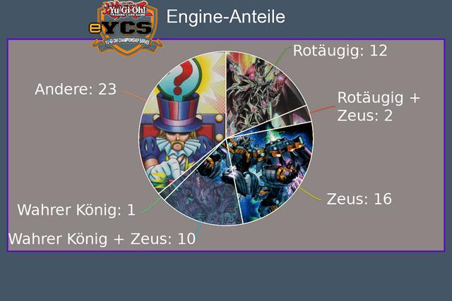 e-YCS7-Anteile