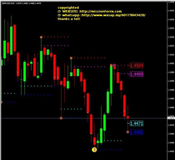 TRO-DYNAMIC-FIBS-SR-indicator