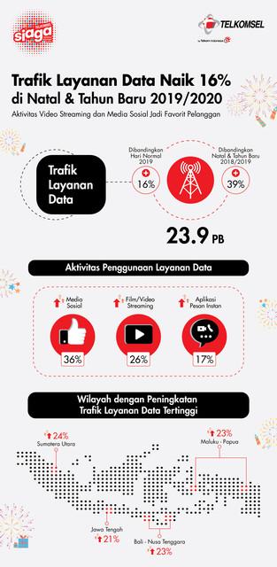 Telkomsel-Infografis-2020-Trafik-Layanan-Data