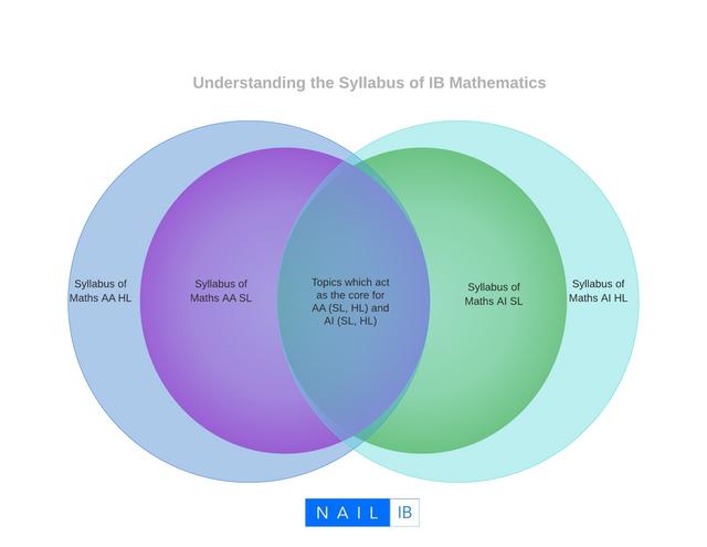 syllabus-of-ib-math
