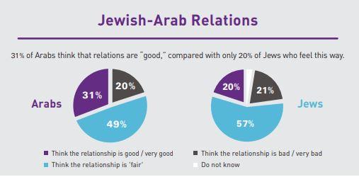 IDI-Graph-Jewish-Arab-relations