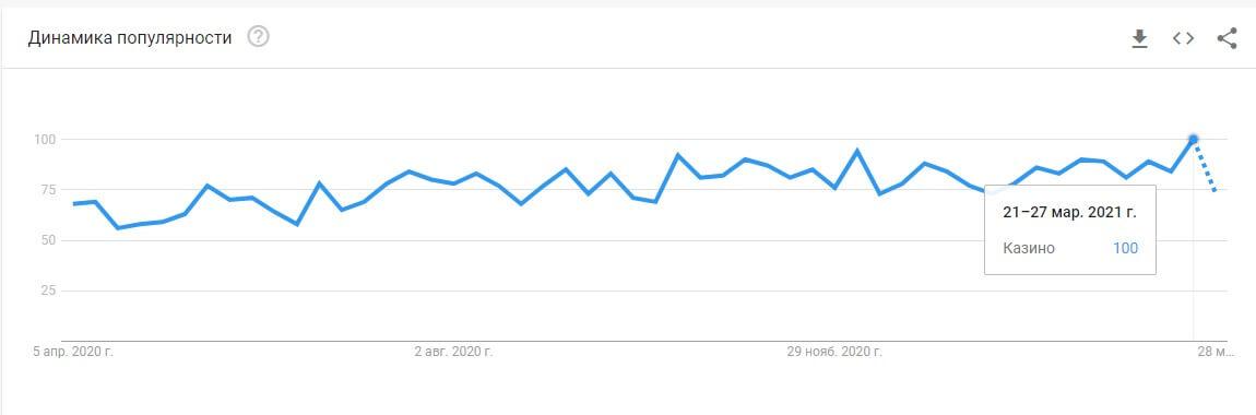 Google Trends онлайн казино