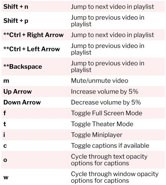 Youtube-Keyboard-Shortcuts-Part-2