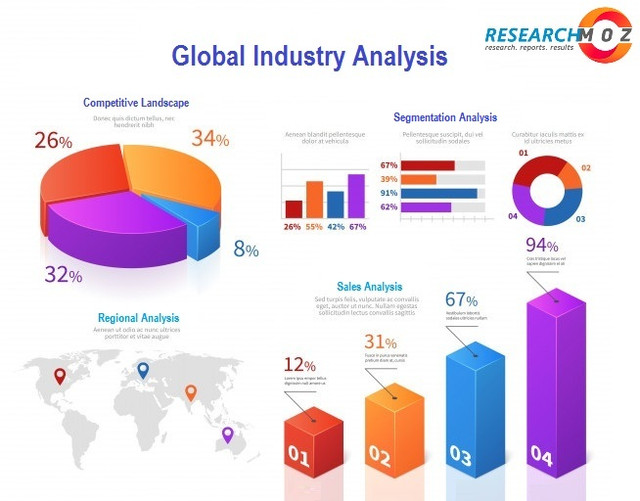 Researchmoz-30 Robotic Process Automation (RPA) Platform Training Market is projected to reach USD 237.83 Million by 2027, growing at a CAGR of 4.74%