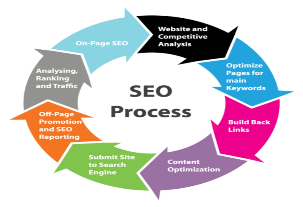 Data Structure Search Engine Optimization Design