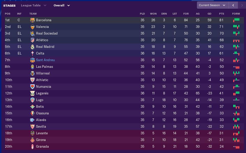 april-league-table