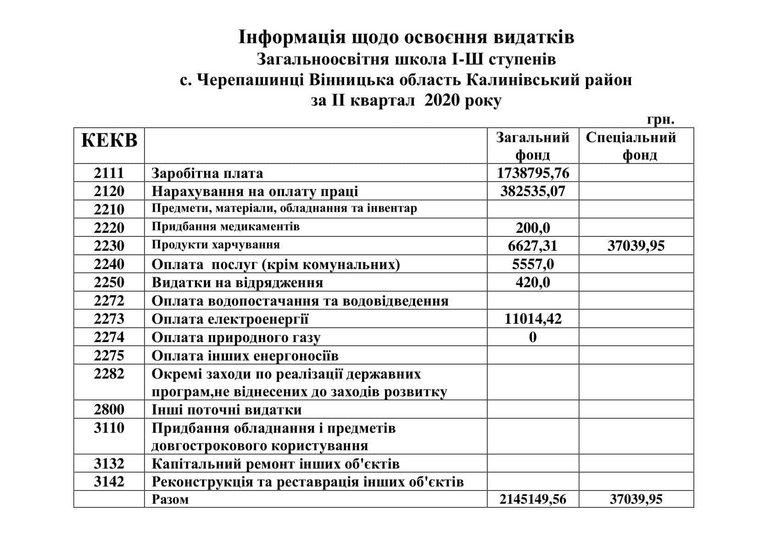 Інформація щодо освоєння видатків Черепашинецька ЗОШ