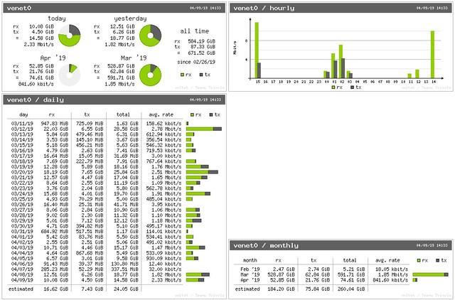 vnstati-bandwidth-stat.jpg