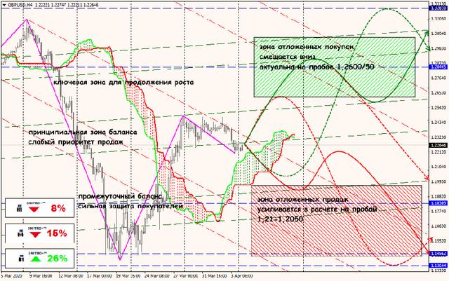 Аналитика от ForexChief - Страница 16 06-04-20-GBPUSD