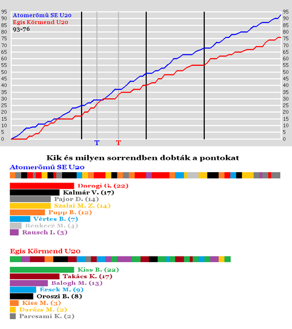 Atomerm-SEU20-vs-Egis-Krmend-U20