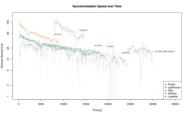 Sync Speed