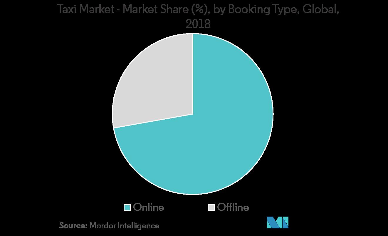 online-vs-offline-taxi-booking