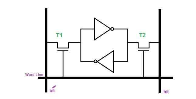 SRAM-Circuit-Design-and-Operation