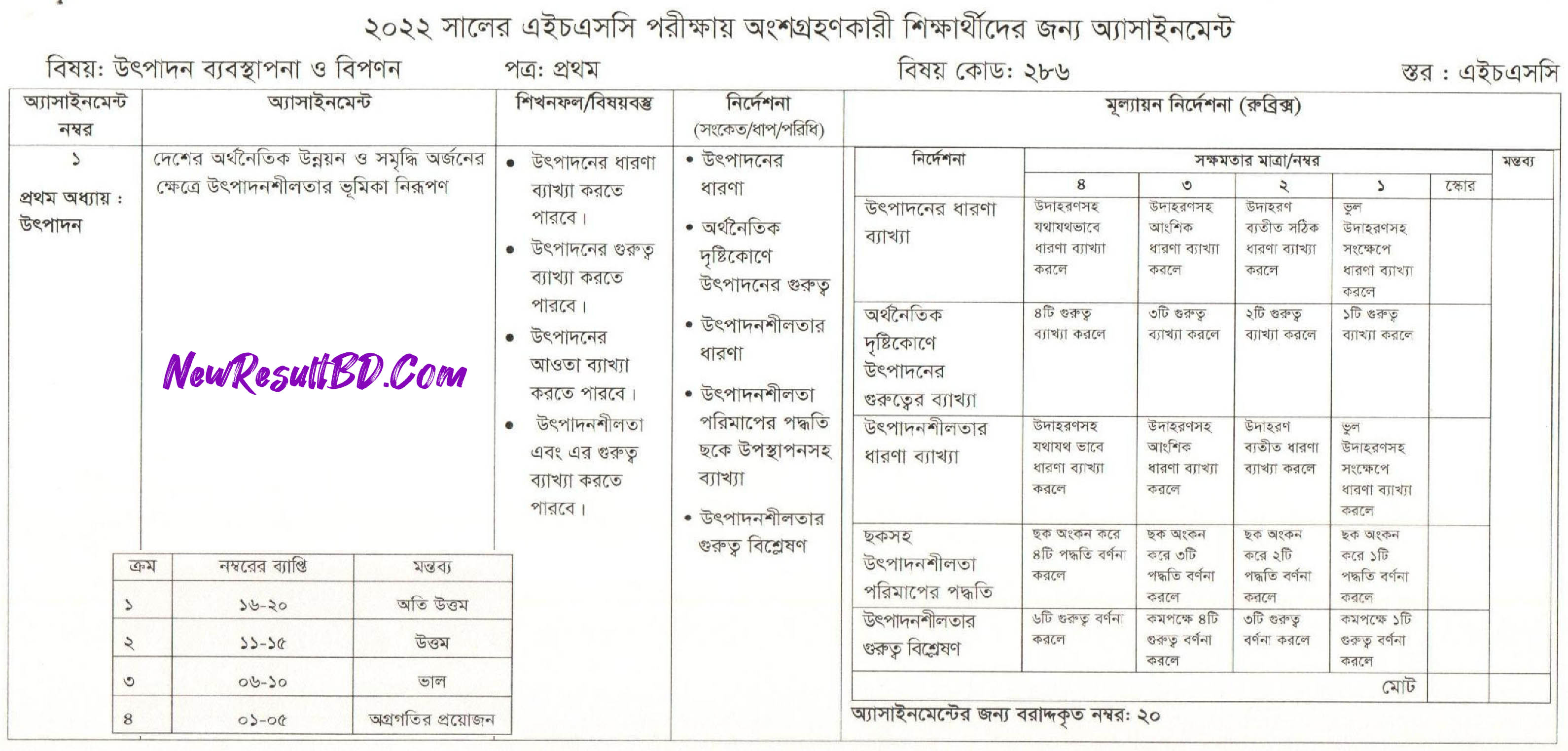 HSC Production Management and Marketing 5th Week Assignment 2022