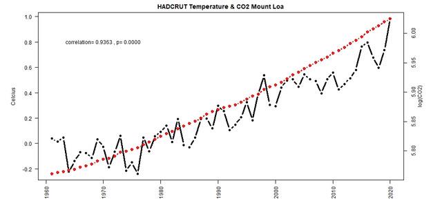 Hadcrut-Mount-Loa-CO2