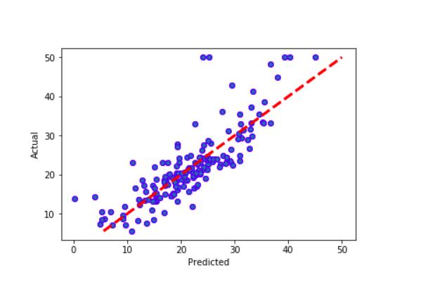 Actual vs Predicted graph for linear regression