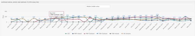 PPR trend