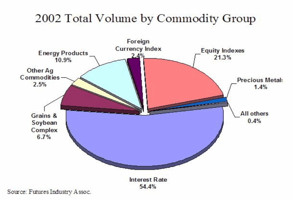 Trade Volume Analysis