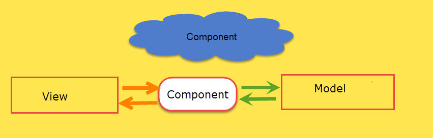 COmponent In Angular 9