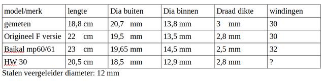 veren-tabel.png