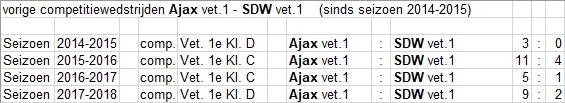 Vet-13-SDW-thuis