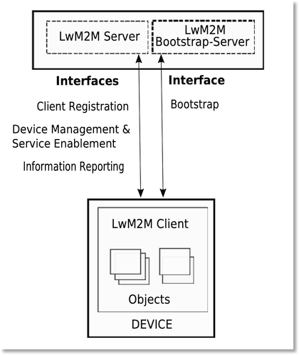 LwM2M architecture