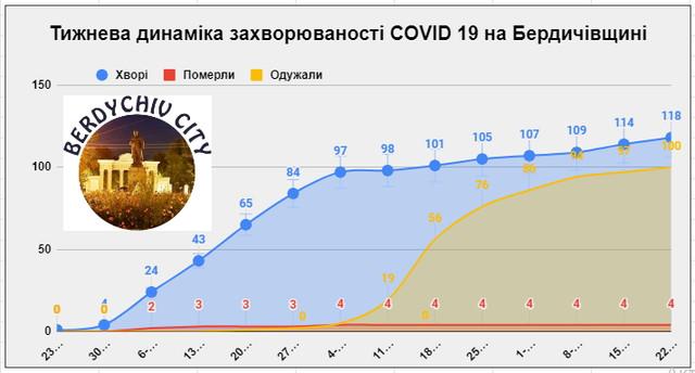 Графік захворюваності коронавірусом (COVID-19) у Бердичеві та районі ОНОВЛЮЄТЬСЯ ЩОДНЯ