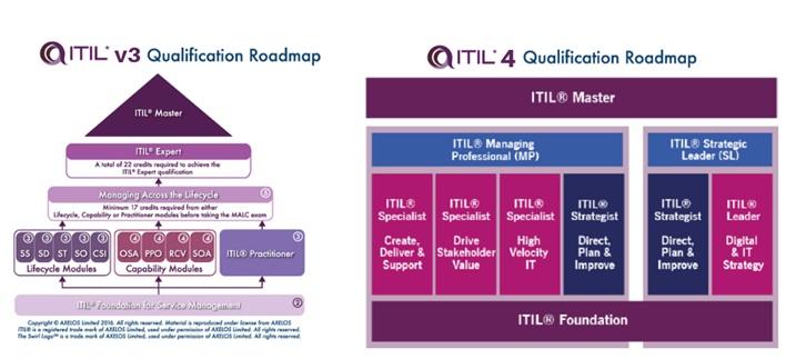 itilv3 vs itil4 certification path