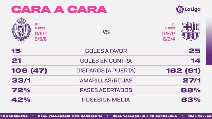 Real Valladolid C.F. - F.C. Barcelona. Martes 22 de diciembre. 22:00 Face-To-FCB