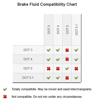 [Image: brake-fluid-compatibility-chart.png]