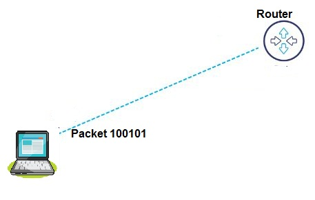 working-of-router
