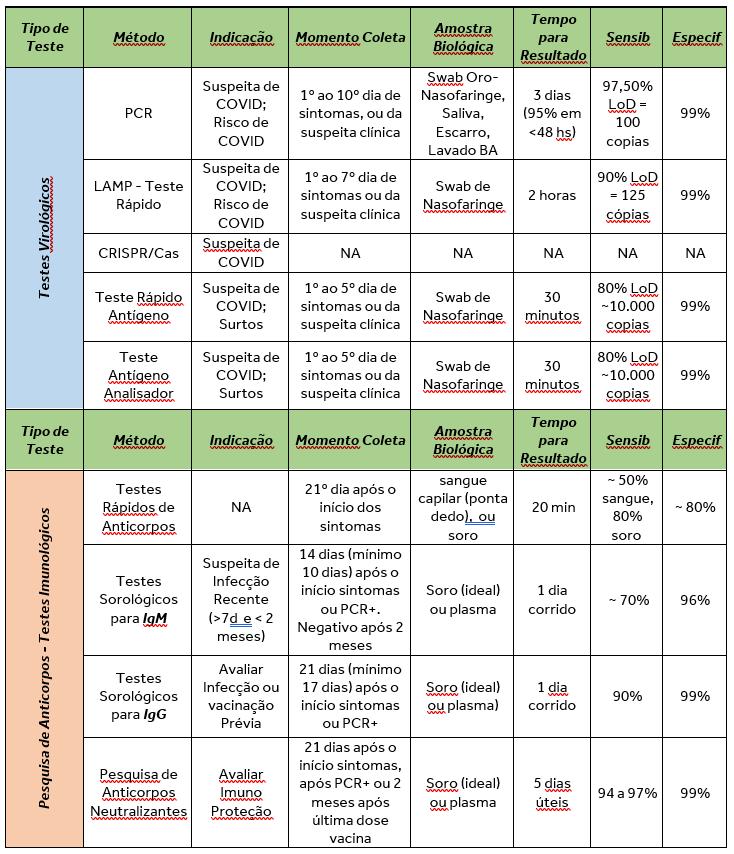 Tabela Comparativa dos Testes Laboratoriais em COVID-19 para Coronavírus SARS-CoV2
