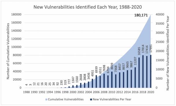 New-Vulnerabilities-1988-2010.png