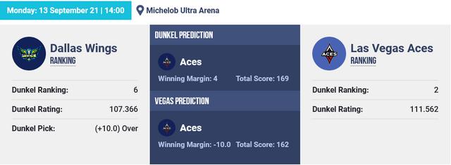 Screenshot-2021-09-13-at-10-00-30-WNBA-Basketball-Picks-Dunkel-Index