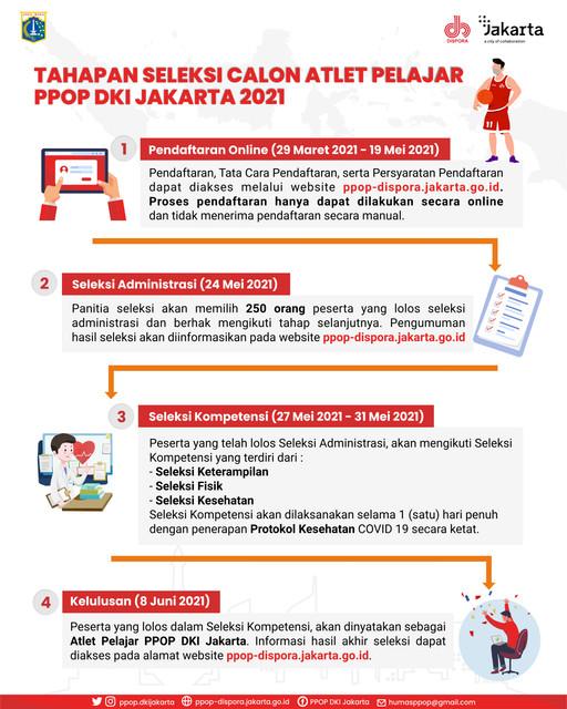 3-TAHAPAN-SELEKSI-ATLET-PPOP-2021-1