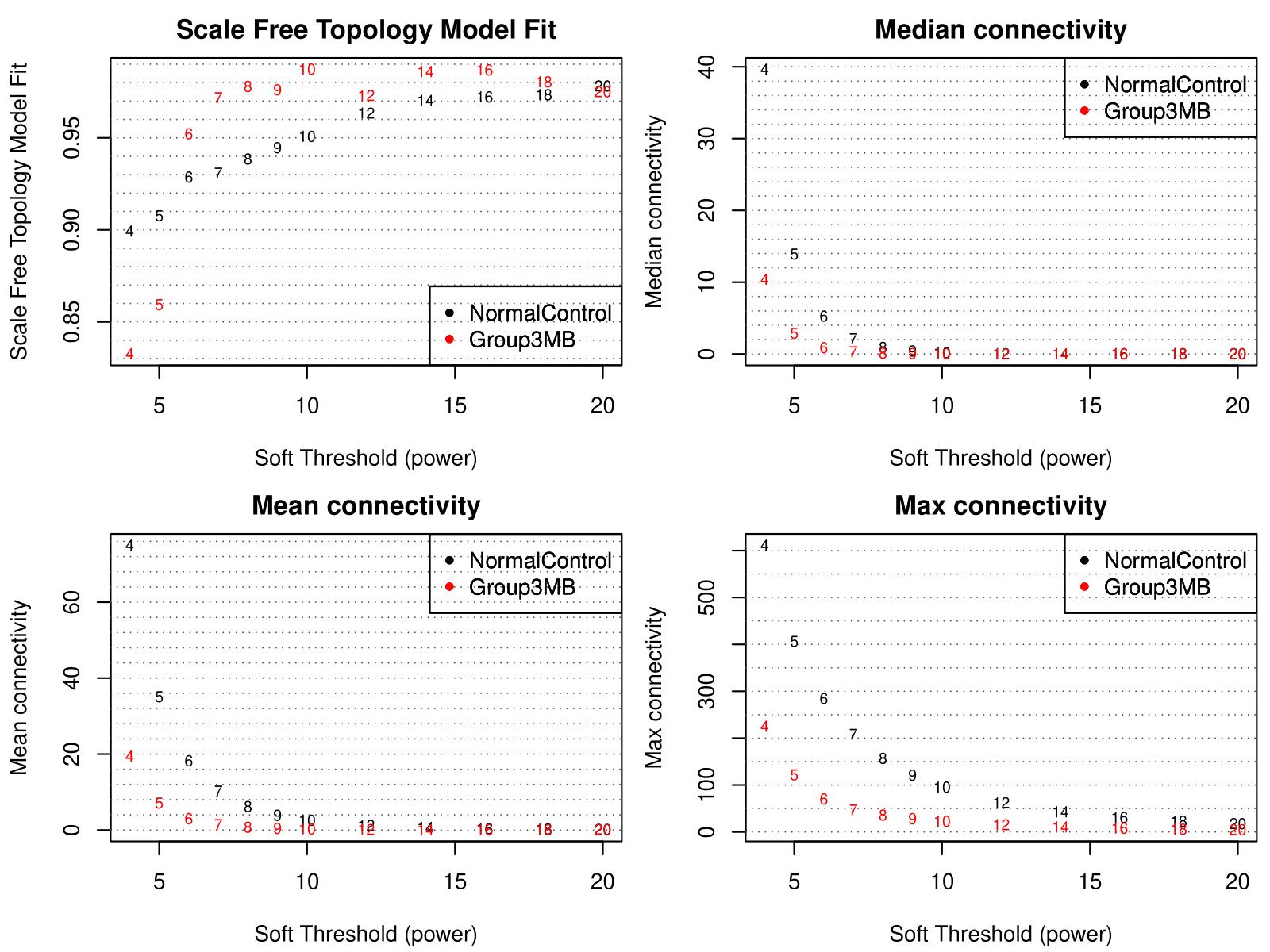 ScaleFreeAnalysis