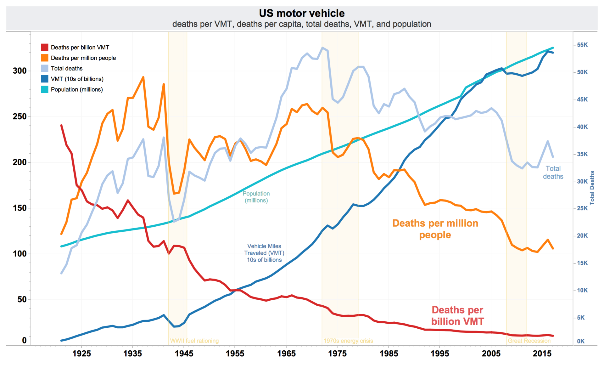 1920px-US-traffic-deaths-per-VMT-VMT-per