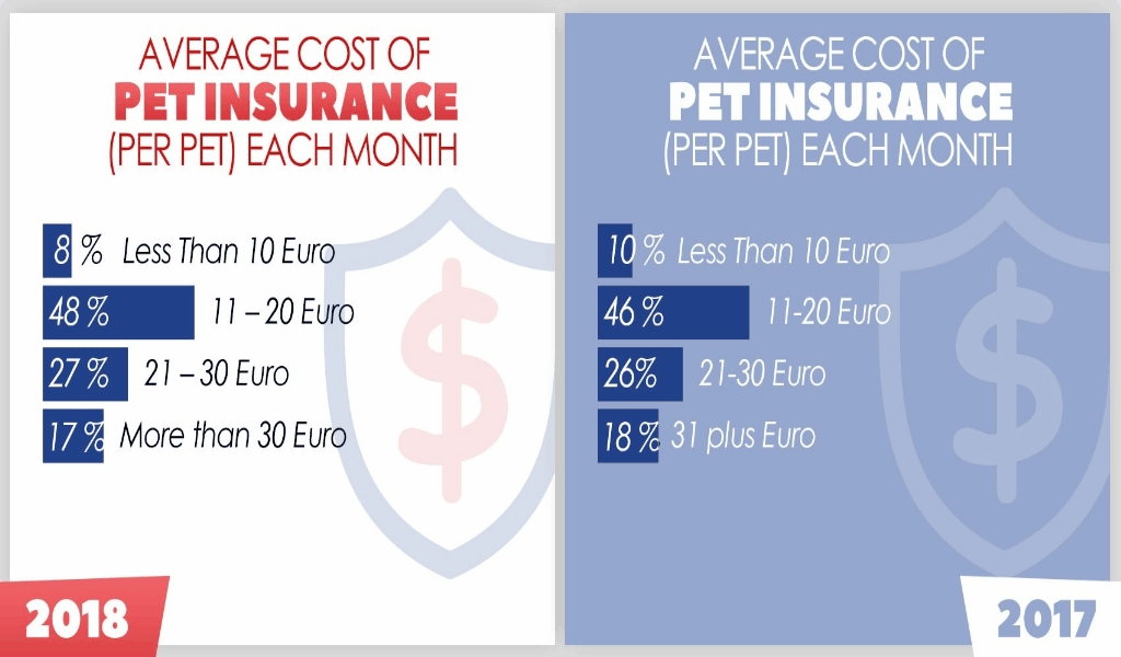 Alternative Pet Insurance Information