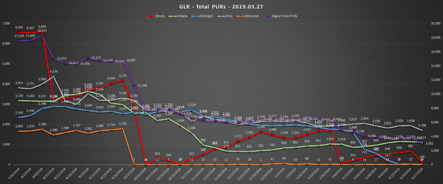 2019-03-27-GLR-PUR-Report-Total-PURs-Chart